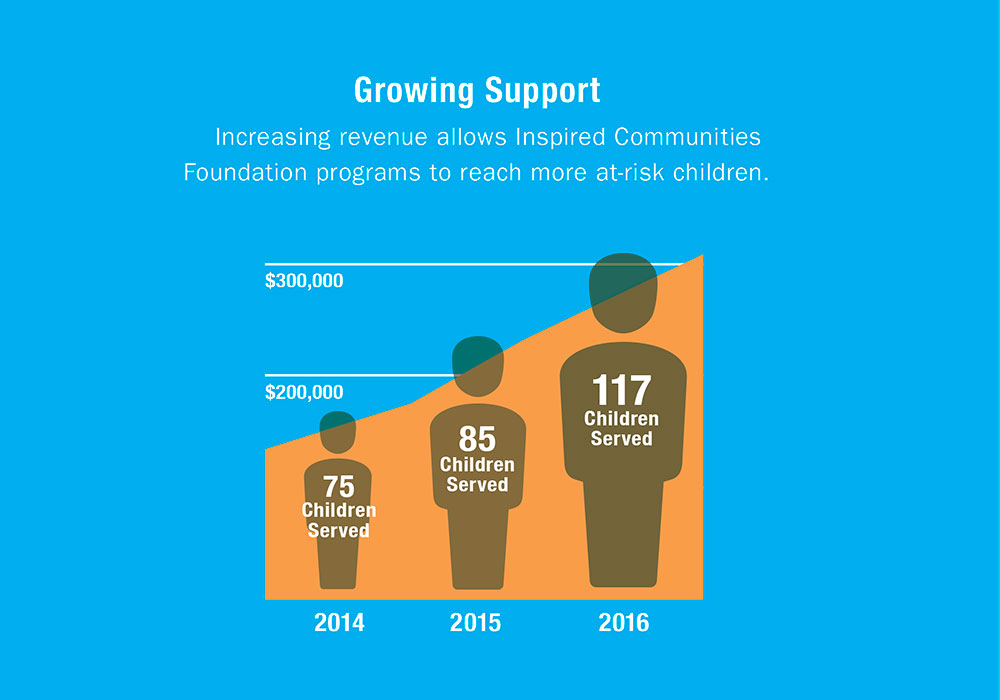 Growing Support Graphic